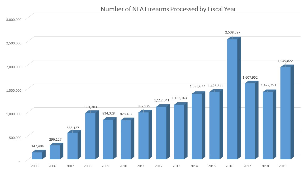 bar graph showing the number of firearms processed by fiscal year