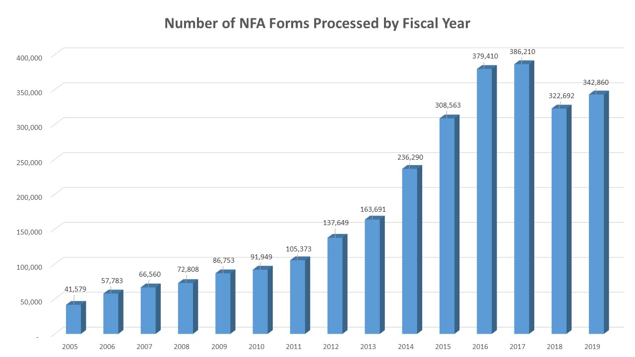 number of NFA forms processed by Fiscal Year