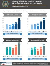 Image of the infographics Taking Action on Federal Firearm Licensee Burglaries and Robberies - Calendar Year 2013 - 2017
